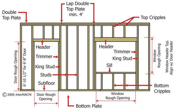 Brilliant Basic Wall Framing Wiring 101 Olytiaxxcnl