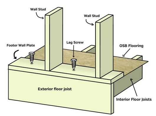 the walls have a continual top plate nailed to them as well you want the top plate to overlap from wall to wall its called a ridge plate